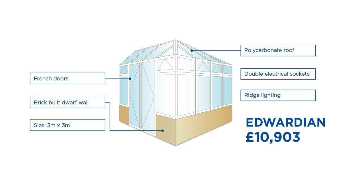 Elglaze upvc edwardian conservatory for £10,903 this spring