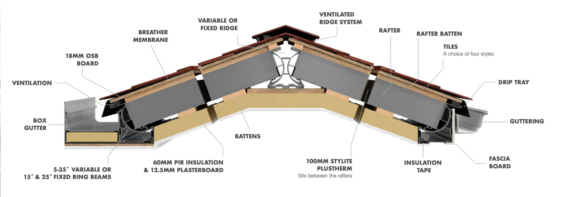 Equinox Roof Cross Section